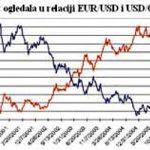 Важна релација евра и франка