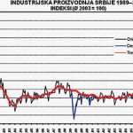 Tema: SRPSKA EKONOMIJA U KRIZNIM VREMENIMA – Cena polureformi