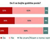 U Srbiji se najviše strahuje od gubitka posla