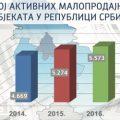 АНАЛИЗА КОМИСИЈЕ ЗА ЗАШТИТУ КОНКУРЕНЦИЈЕ И НАЛЕД-а: На тржишту малопродаје у Србији има простора за већу конкуренцију