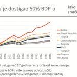 SRPSKI PARADOKS: Kad uvoznici izvoze, rastu tuđe privrede