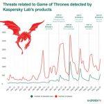 Finalna sezona serije Igra prestola: 3. epizoda je bila najveća meta sajber pretnji