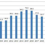 СРПСКА ПРИВРЕДА И ПАНДЕМИЈА: Пад БДП-а три одсто у 2020?